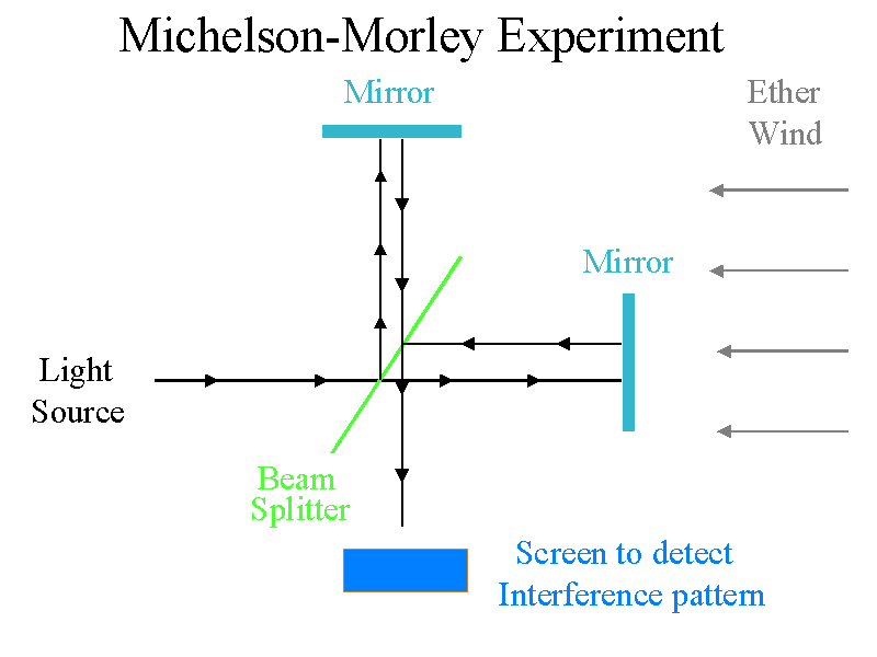 Michelson-Morley-experiment-failure