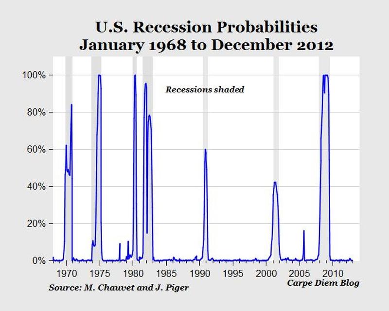 us-recessions-chart