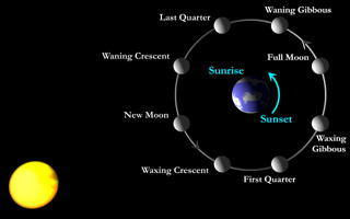 Typical heliocentric view says moonlight is reflected sunlight.