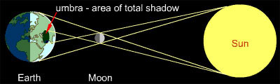 A solar eclipse occurs when the moon blocks the light of the sun from reaching the earth.