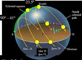 The seasons are caused by the North-South motion of the revolving sun.